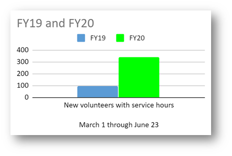 This is an image of a chart showing the average number of volunteer applications received before the month of March in 2020 and after after March 2020. Before March, there was an average of 200 volunteer applications. After March, there is an average of 1,012 applications per month.